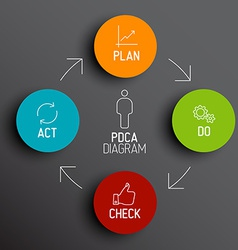 PDCA Plan Do Check Act diagram schema vector
