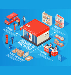 Post office isometric infographics vector