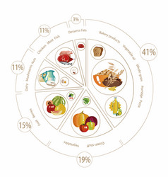 food pyramid of pie chart vector image