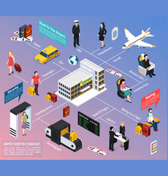 Airplane passengers and crew isometric flowchart vector