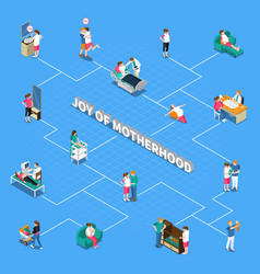 Motherhood isometric flowchart vector