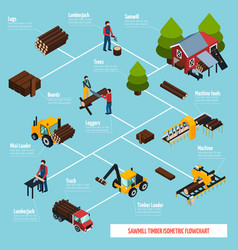 sawmill isometric flowchart vector image