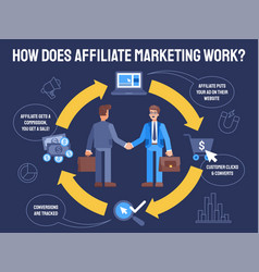 flat how does affiliate marketing vector image