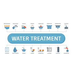 Water treatment banner vector