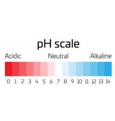 Ph scale indicator of ph value expressing rate of vector