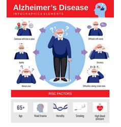 Alzheimer disease flat inforgraphics vector