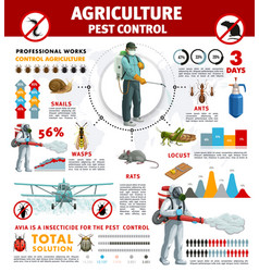 Agriculture pest control infographics with insects vector