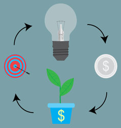 Cycle process from idea to target goal vector image