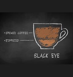 Chalk drawn sketch of black eye coffee vector