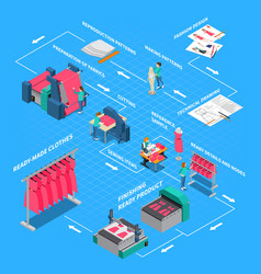 Clothes factory isometric flowchart vector