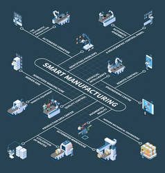 Smart manufacturing isometric flowchart vector