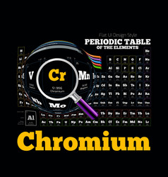 Periodic Table of the element Chromium Cr vector