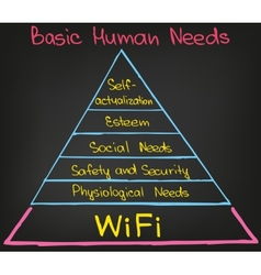Basic human needs vector