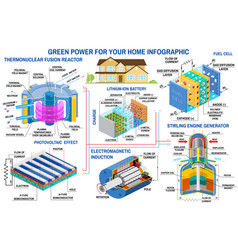 Green power infographic fusion reactor turbine vector