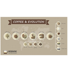evolution of coffee infographic elements and grid vector image