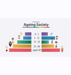 Aging society concept vector