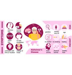 Symptoms risk prevention alzheimer s disease vector