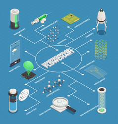 Nanotechnology applications isometric flowchart vector