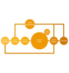 Scrum framework development process diagram vector