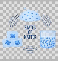 Different states of matter solid liquid gas vector