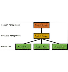 Project organization english text vector