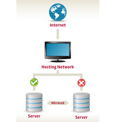 failover servers vector image