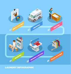 Full service laundry infographic isometric vector