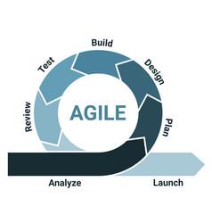 Agile lifecycle development process diagram vector