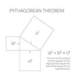 pythagorean theorem in geometry relation among vector image
