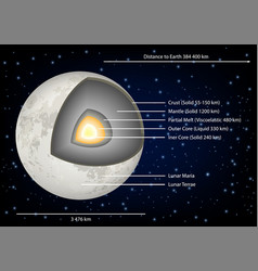 moon structure diagram vector image