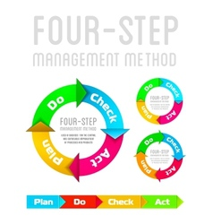 PDCA Plan Do Check Act on a white background vector image