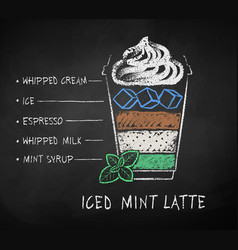 iced mint latte coffee recipe vector image