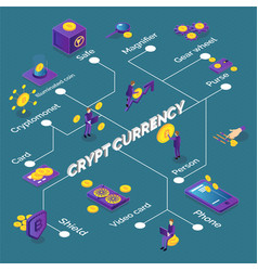isometric cryptocurrency flowchart vector image