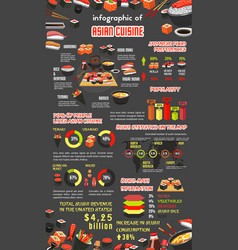 asian cuisine infographic with japanese sushi vector image