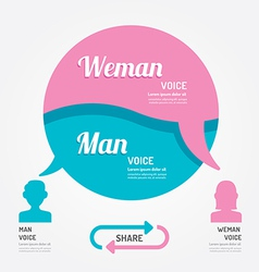 bubble speech man and girl thinking banner vector image