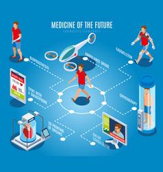 Future medicine flowchart composition vector