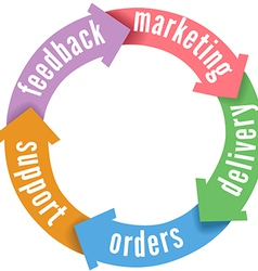 CRM customer sales delivery support vector image