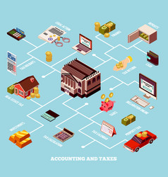 Accounting and taxes isometric flowchart vector