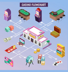 casino isometric flowchart vector image vector image