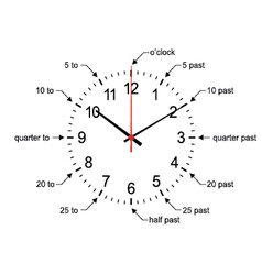 Early learning learn to tell time wall clock vector image