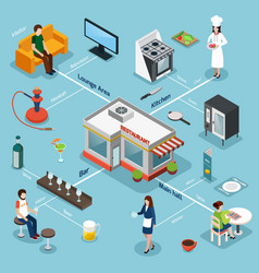 Restaurant facilities equipment isometric vector