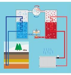 Energy-saving heating pump system Scheme heating p vector image vector image