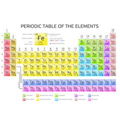 Periodic table of the elements with atomic number vector