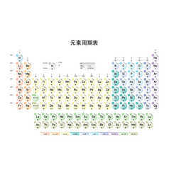Simple periodic table of the elements chinese vector