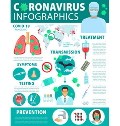 coronavirus infection and prevention infographics vector image