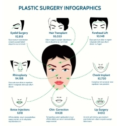 Plastic surgery infographics vector image