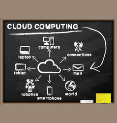 Cloud computing blackboard vector