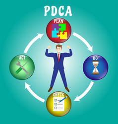businessman surrounded by pdca diagram vector image