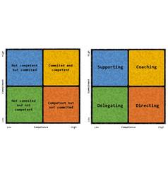 Situational leadership theory vector