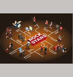 rock stars isometric flowchart vector image